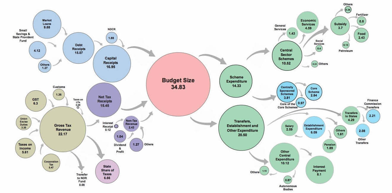 India Budget 2021 on Sustainability Environment