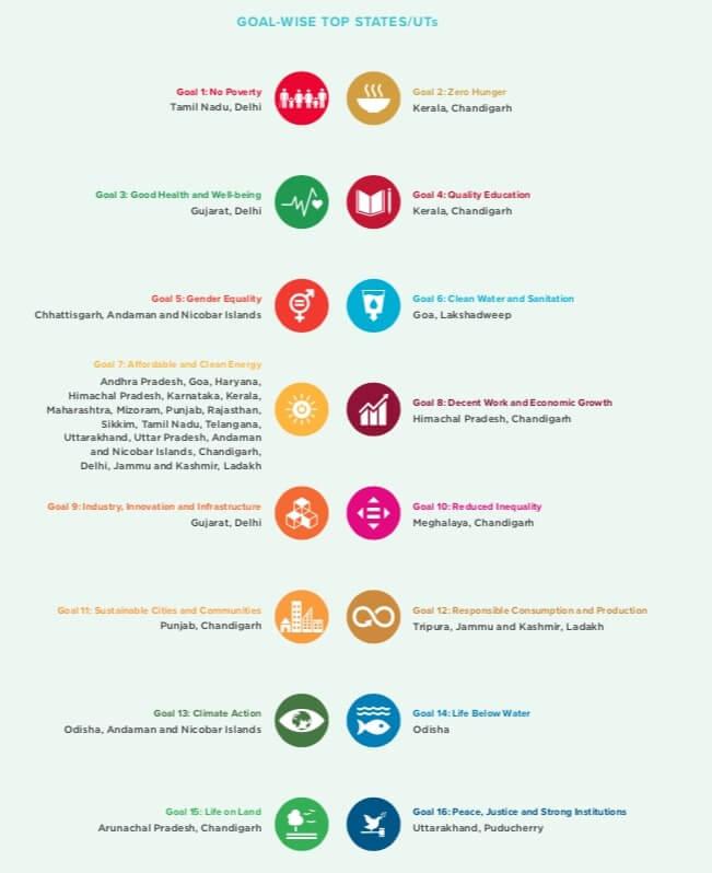 Sdg India Index 2021 Goal wise top performing states UT