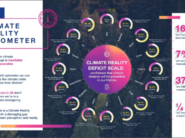 Epson Climate Reality Barometer Reveals Startling Climate Reality Deficit