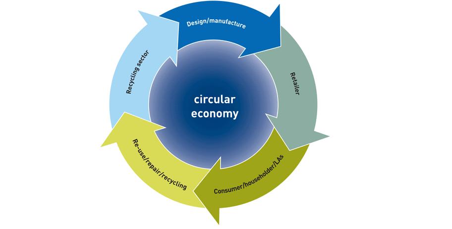 Basics of Circular Economy