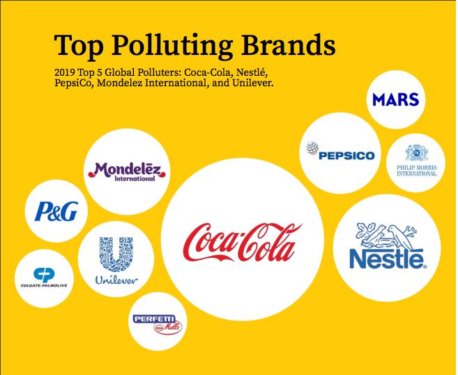 Coca Cola named biggest global plastic polluter brand in #breakfreefromplastic Report 2019