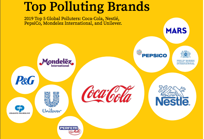 Coca Cola named biggest global plastic polluter brand in #breakfreefromplastic Report 2019