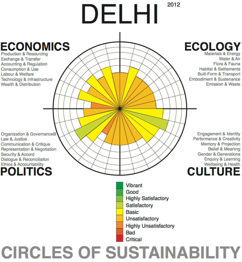 Delhi-Circles-of-Sustainability-1