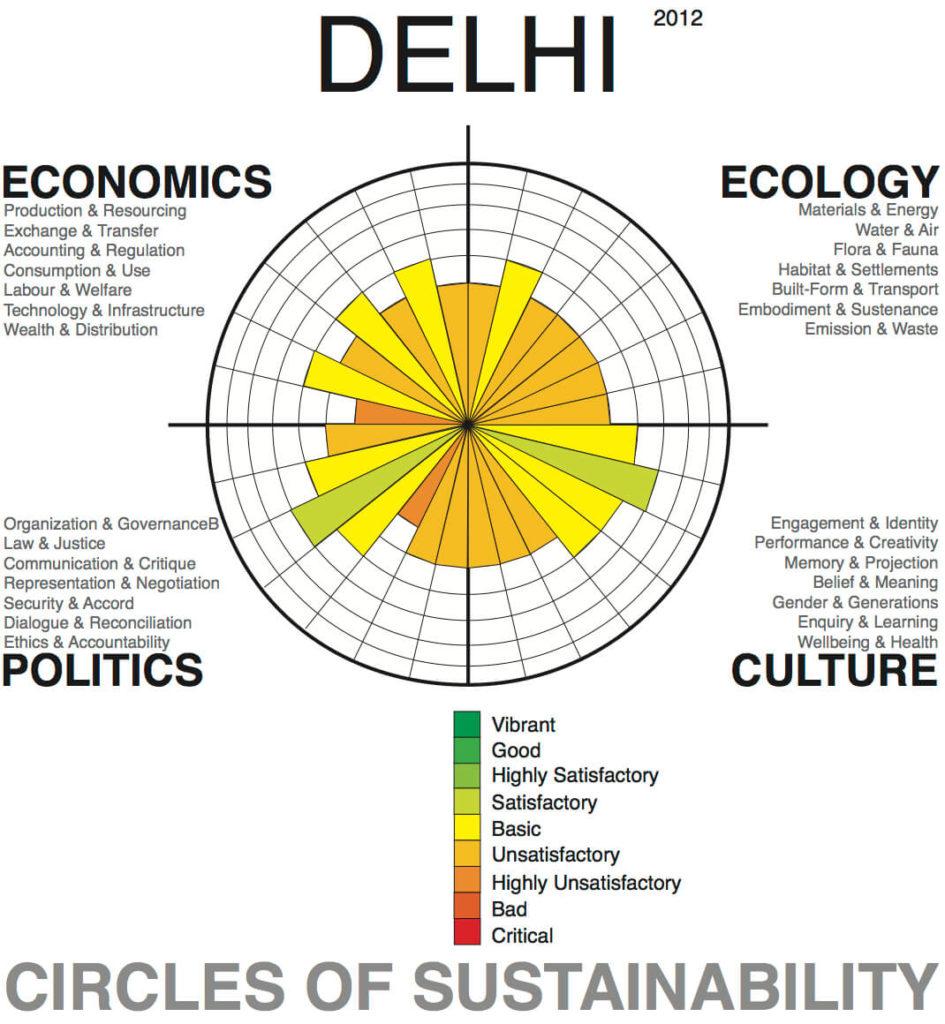 Delhi-Circles-of-Sustainability-1