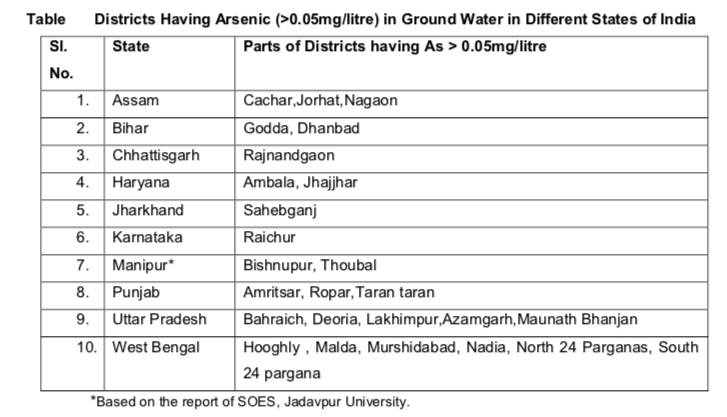 High-Arsenic-Contamination-Districts