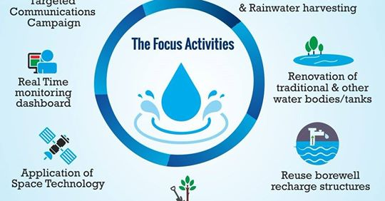 Jal Shakti Abhiyan for Water Conservation Launched