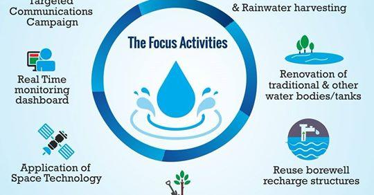 Jal Shakti Abhiyan , Gajendra Singh Shekhawat, Water Conservation , focus areas