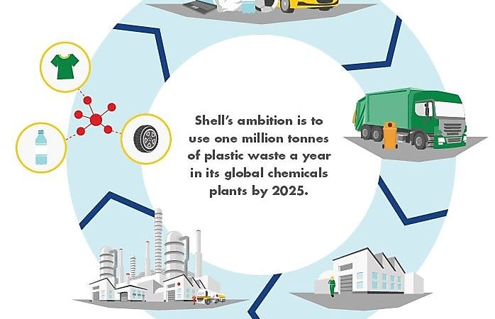 Shell starts using plastic waste to produce industrial chemicals
