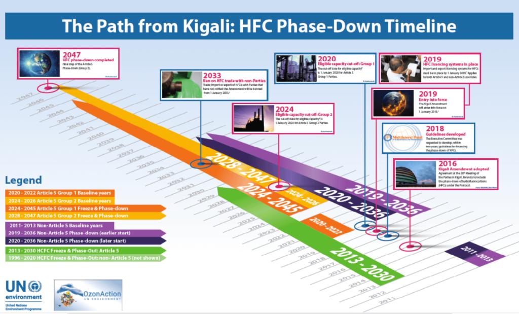 Kigali Amendment for HFC