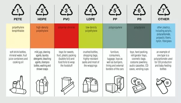 Types of Plastic