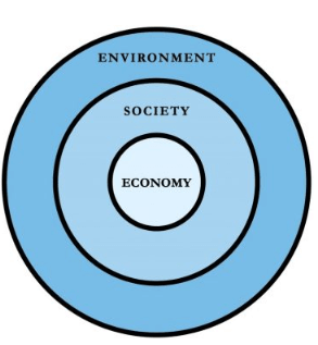 alternative-dimensions-of-Sustainability