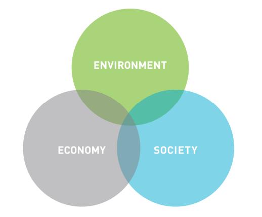 triple-bottom-line-approach-Three-pillars-of-Sustainability